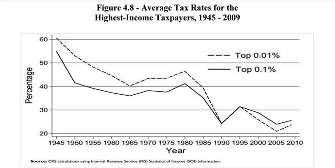 Average tax rate for high income taxpayers