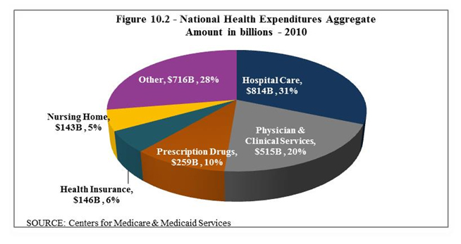 National Healthcare Spending